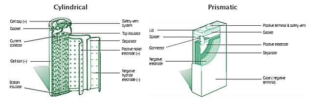 Nickel Metal Hydride Battery (NiMH)