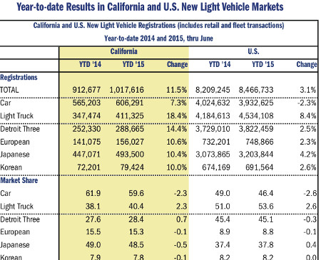California New Vehicle Market Continues to Post Impressive Gains