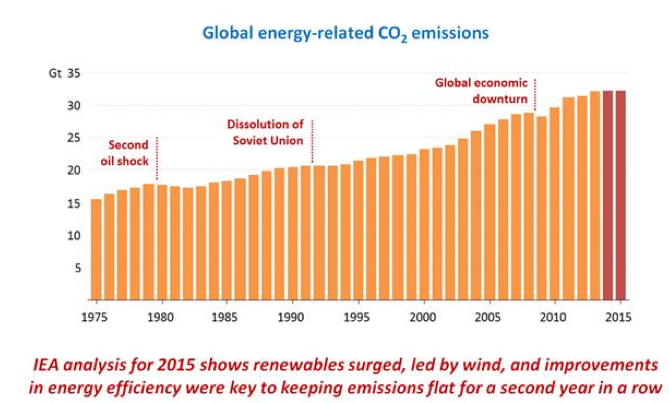 Emissions and economic growth decoupled