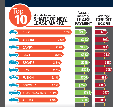 Is auto leasing the new car sharing?