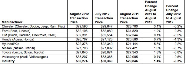 2012_august_avg_prices1