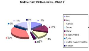 middle_east_oil_reserves-300x171 How much oil does the World have and need? Automobiles and Energy Diesel Fossil fuels Gasoline (petrol) Natural gas Technology Volkswagen