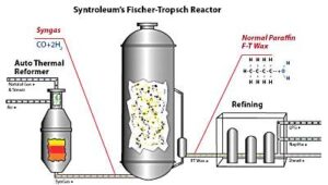 syn_ft_reactor-300x170 B-52 flying on synthetic fuel Alternative Fuels Automobiles and Energy Aviation and Aerospace Fuel economy Technology
