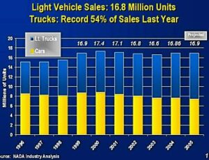 sales_by_year-300x230 What is driving America Alternative Fuels Automobiles and Energy Corporate Average Fuel Economy (CAFE) Emissions Fossil fuels Fuel economy