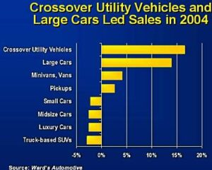 segment_sales-300x241 What is driving America Alternative Fuels Automobiles and Energy Corporate Average Fuel Economy (CAFE) Emissions Fossil fuels Fuel economy