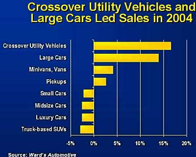 Corporate Average Fuel Economy (CAFE) The difference between SUVs and CUVs