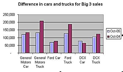 2005 cars truck sales