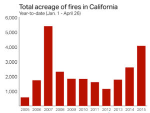 cal_fires-300x227 The Five Seasons of California on Driving the Nation Automobiles and Energy California Air Resources Board (CARB) Emissions Environment Health & Fitness Technology