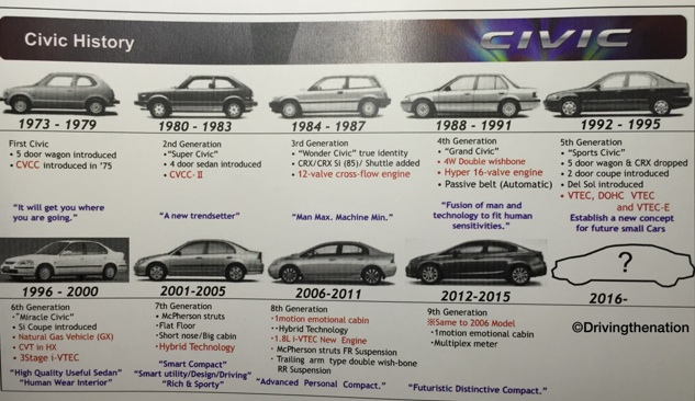 Ten Generations Of Honda Civic