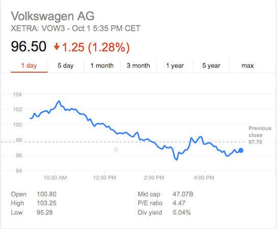 Volkswagen Stock