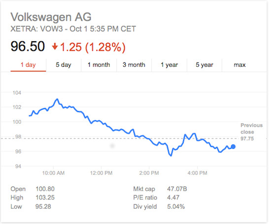 volkswagen stock sales falling vw ag  removed  djsi drivingthenation