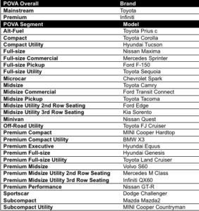 Pre-Owned Value Awards (POVA) Toyota Infiniti