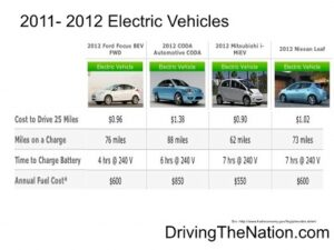 2012_ev_prices-300x225 Top alternative vehicle on KCRA NBC TV Alternative Fuels Alternative vehicles Automobiles and Energy batteries Battery Electric Vehicle (BEV) Chevrolet Chevy a General Motors Company an American automobile Electric - Range Extender Vehicle (E-REV) electric vehicles (EV) electricity Ford Fuel economy Gasoline (petrol) Hybrids Nissan Plugin-electric vehicles Television Toyota Zero Emission Vehicles (ZEV)
