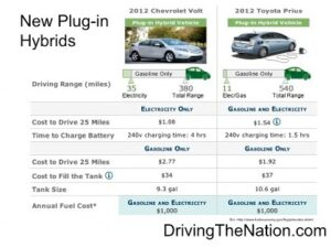 2012_phev_prices-300x225 Top alternative vehicle on KCRA NBC TV Alternative Fuels Alternative vehicles Automobiles and Energy batteries Battery Electric Vehicle (BEV) Chevrolet Chevy a General Motors Company an American automobile Electric - Range Extender Vehicle (E-REV) electric vehicles (EV) electricity Ford Fuel economy Gasoline (petrol) Hybrids Nissan Plugin-electric vehicles Television Toyota Zero Emission Vehicles (ZEV)