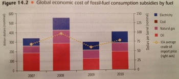 IEA Subsidies