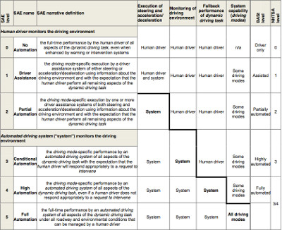 Standardized levels of autonomy by the Society of Automotive Engineers (SAE)