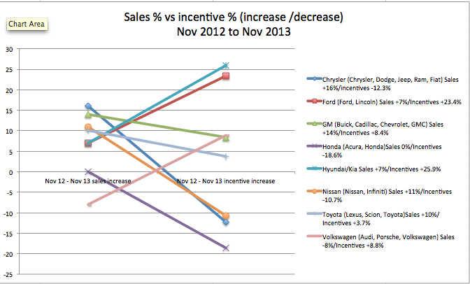 Sales Incentives