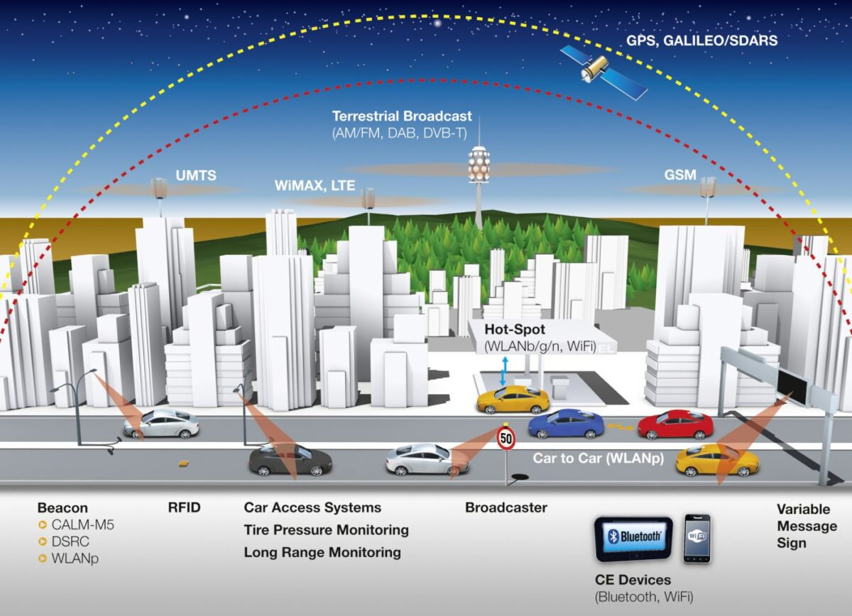 From AM/FM and GPS up to LTE and WiFi, courtesy Continental
