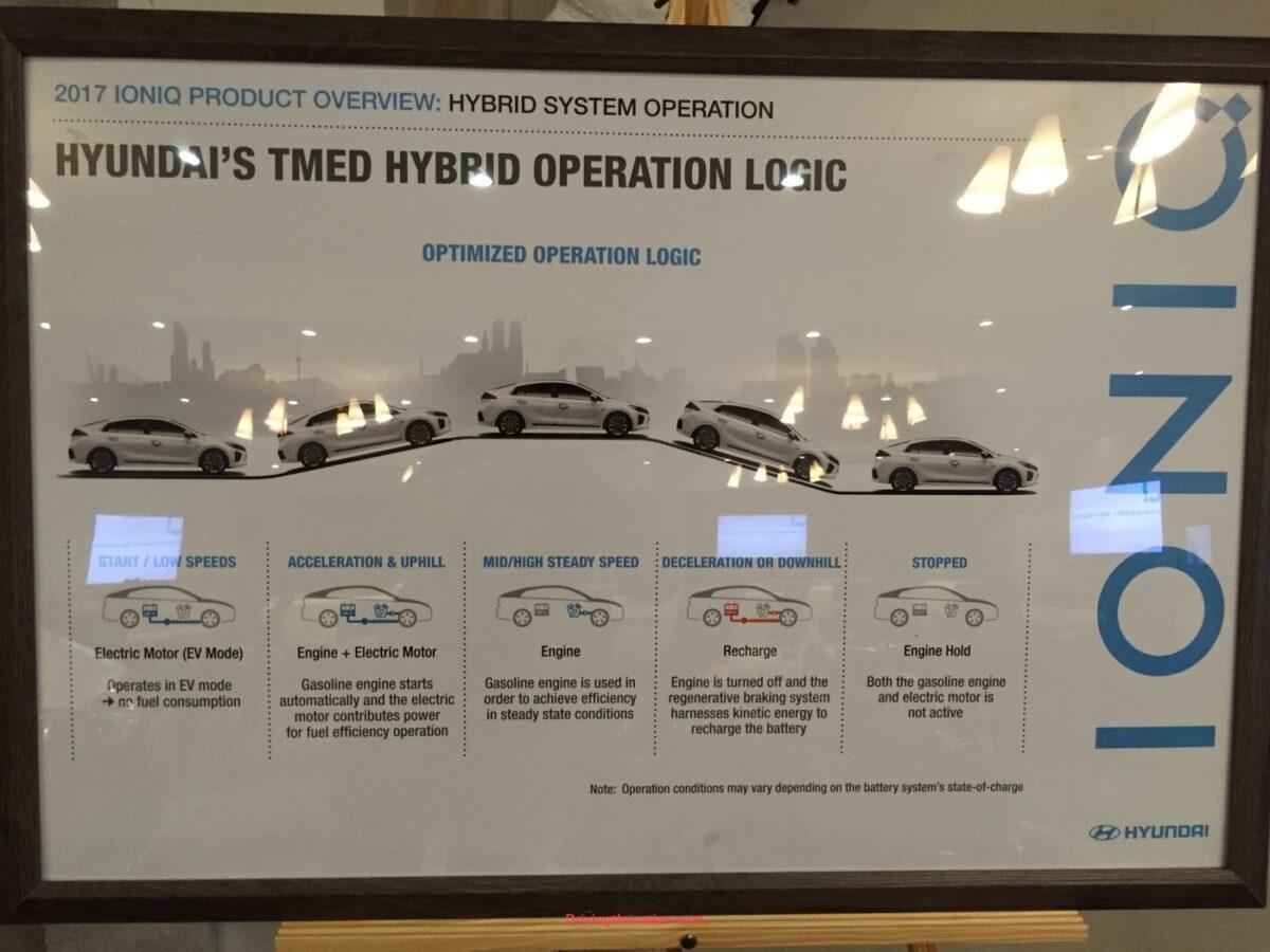 TMED Hybridsystem Ioniq
