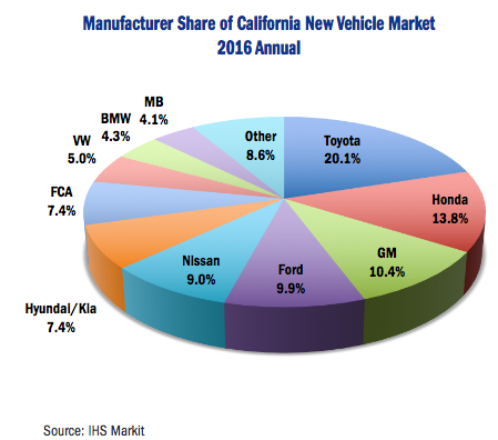 2016 California car sales by make