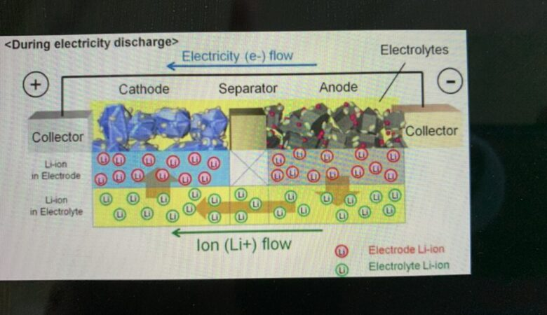 Toyota battery for Electric Vehicle