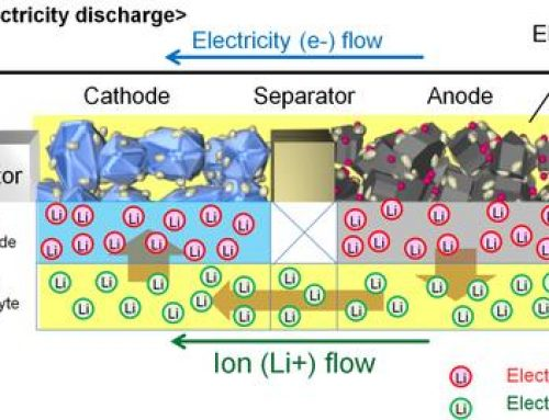 Breakthrough on Toyota battery for Electric Vehicle