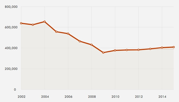 the UAW lost 80,000 members between 2008 and 2009