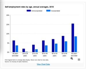 self-employment-rate-by-age-300x242 What Electric Vehicles and the Affordable Care Act have in common Automobiles and Energy electric vehicles (EV) Health & Fitness