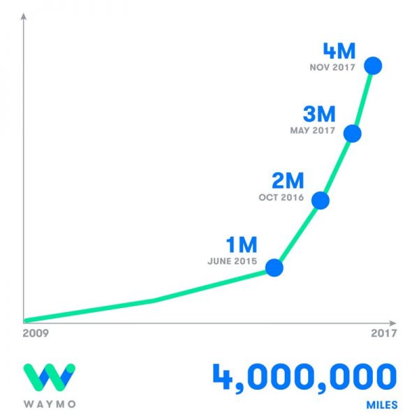 Krafcik said that Waymo had driven 4,000,000,000 miles of driverless cars on public roads