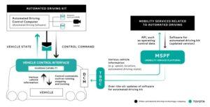 Toyota's Global Mobility Services Platform (MSP)