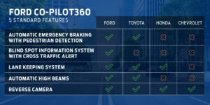 Ford Co-Pilot 360 Comparison Safety Suite