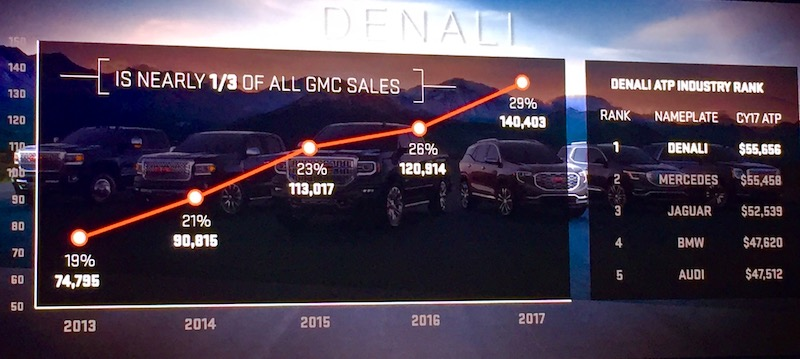 denali_ranking 2019 GMC Sierra Denali, building on the best Automobiles and Energy GMC