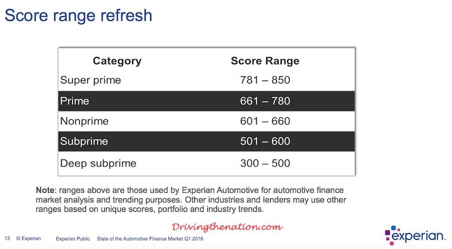 experian_fico_new Top 10 States With the Highest Auto Loan Delinquencies Auto industry news