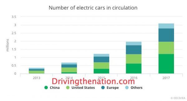 IEA electric cars - nine states plan for electric future