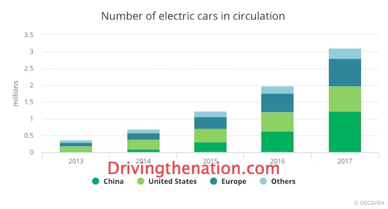 IEA electric cars - nine states plan for electric future