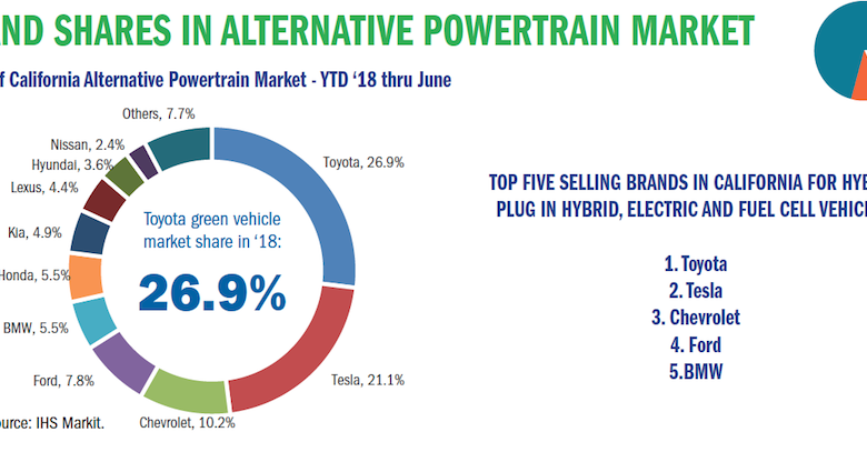 BRAND SHARES IN ALTERNATIVE POWERTRAIN MARKET
