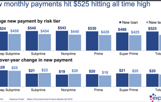 New monthly payments hit $525 hitting all time high
