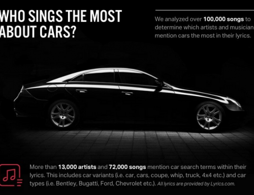 Cars that are mentioned the most in music by Musicians