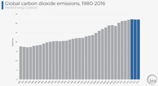 Emissions to rise in 2018 for first time in five years