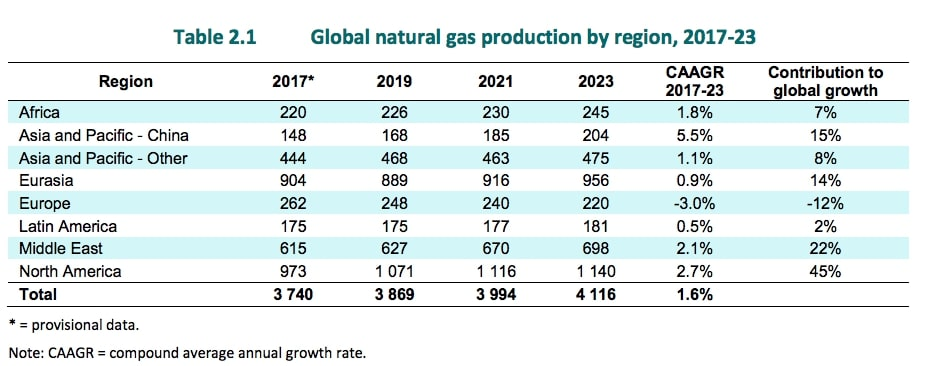 global_gas_production_est Russia versus Azerbaijan - political pipelines Compressed Natural Gas (CNG) Emissions Environment Europe Natural gas Politics