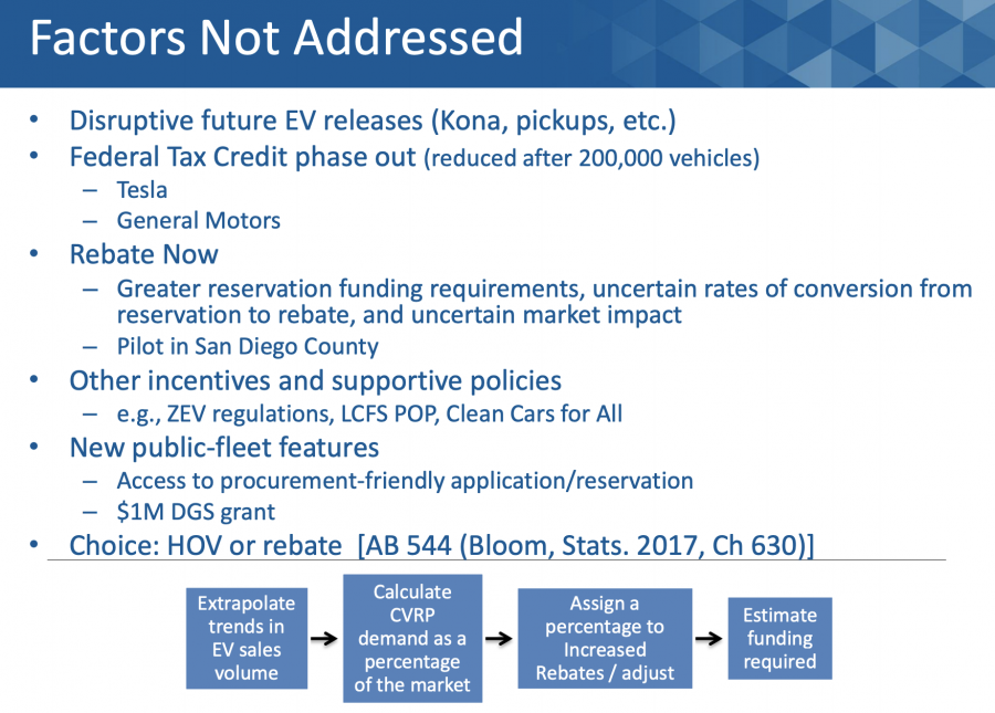 ev-rebates--e1553710436114 Sales of electric cars draining CVRP bank in California Audi Auto industry news Battery Electric Vehicle (BEV) BMW Cadillac California Air Resources Board (CARB) Chevy Chrysler Electric - Range Extender Vehicle (E-REV) electric vehicles (EV) Ford Fuel cells GM Green cars Honda Hybrid Electric Vehicle (HEV) Hybrids Kia Mitsubishi Nissan Plugin-electric vehicles Tesla Toyota Volkswagen Volvo Zero Emission Vehicles (ZEV)