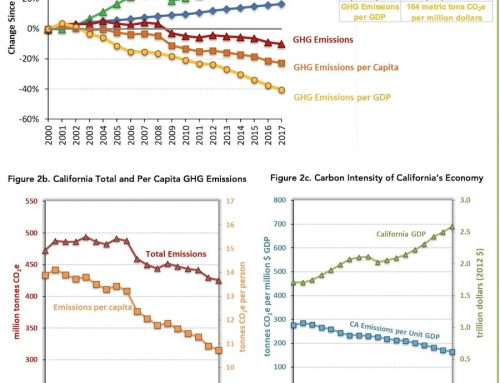 California has fewer emissions, higher GDP