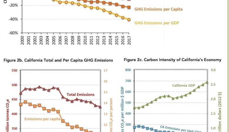 California has fewer emissions, higher GDP, more people