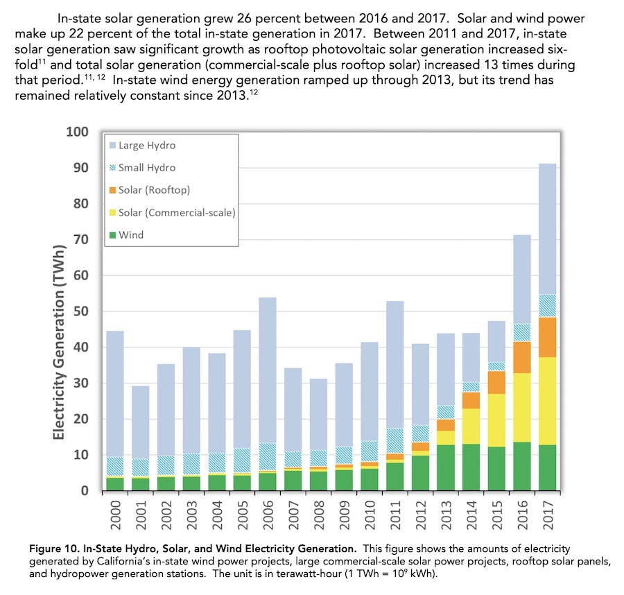 Zero-GHG sources include solar, hydro, wind, and nuclear