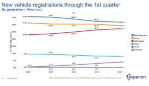 experian-2020-new-car-registration-300x173 First quarter 2020 car registration insights Auto industry news