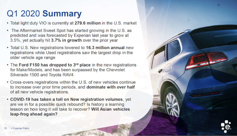 Back Archive Move Delete Spam View our Q1 2020 Automotive Registration Trends & Analysis Report