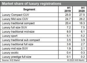Market share of luxury registrations