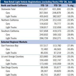 New Retail Light Vehicle Registrations