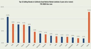 Top-15-Selling-Brands-in-California-300x163 As if 2020 couldn't get any worse! California Auto industry news California Ford Honda Lexus Mercedes-Benz Tesla Motors Toyota