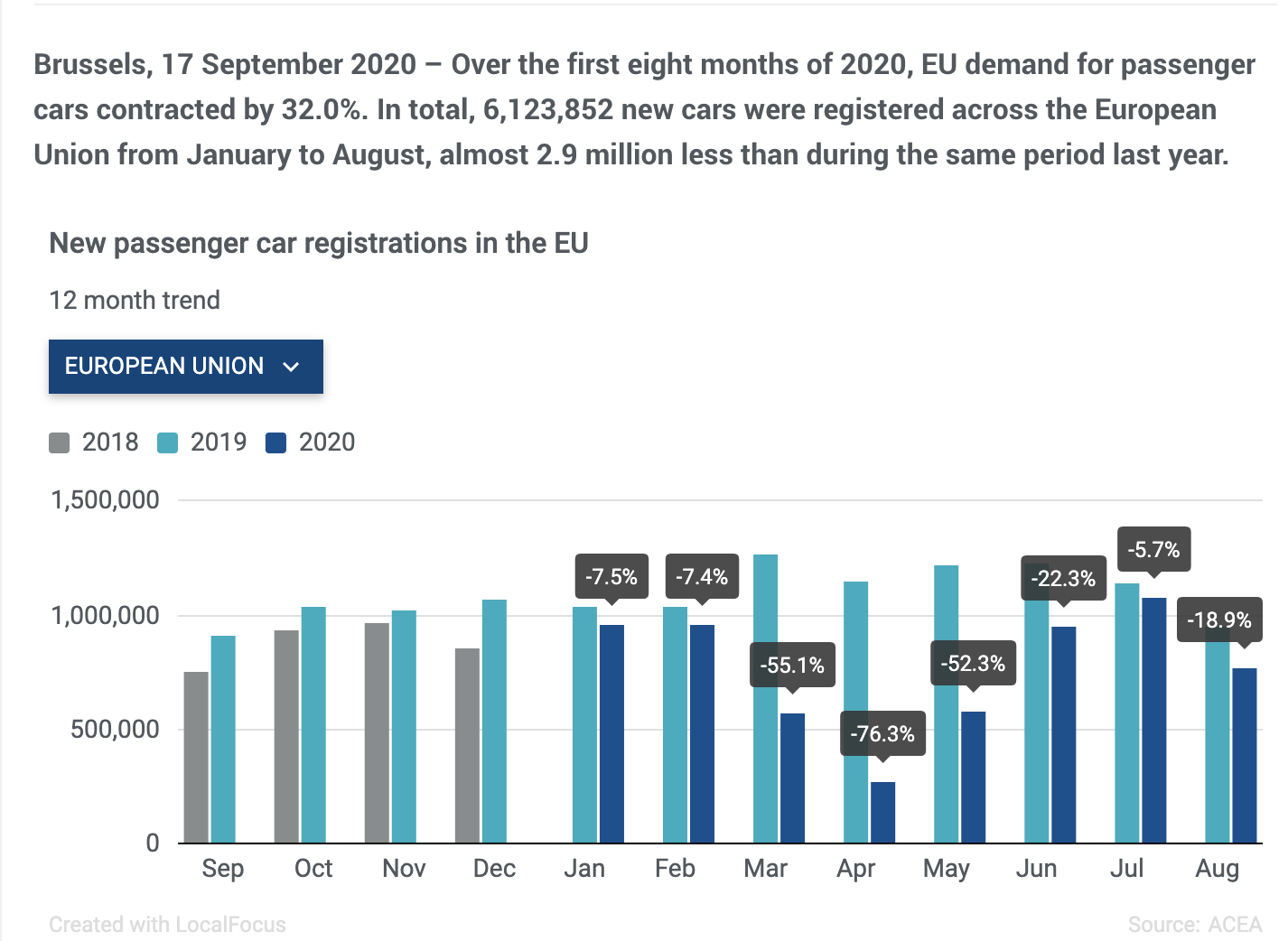 European car sales down 32% for the first half of 2020